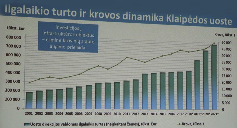 Baltijos regione – uostų investicijų vajus