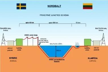 """Patvirtintas detalus planas """"NordBalt"""" elektros jungties keitiklio statybai"""